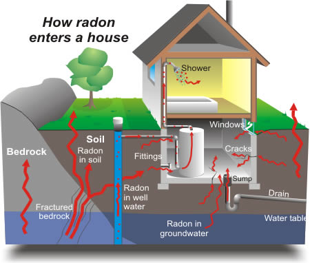 how_radon_enters.jpg
